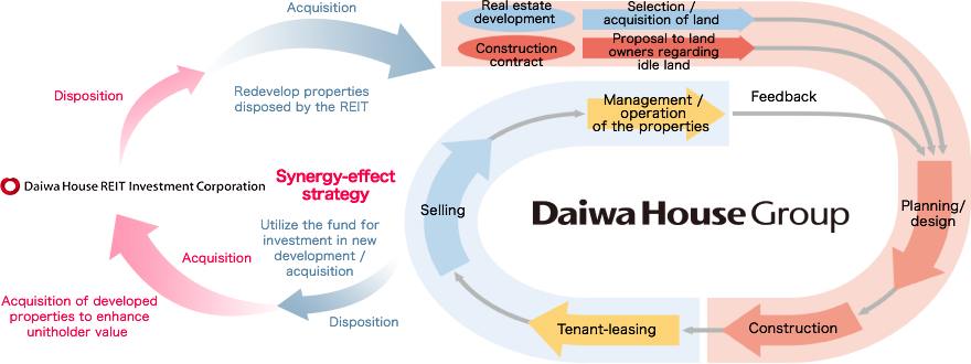 Leverages the value chain built on Daiwa House Group's well-rounded strengths